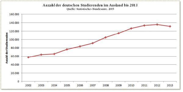Deutsche Studierende im Ausland
